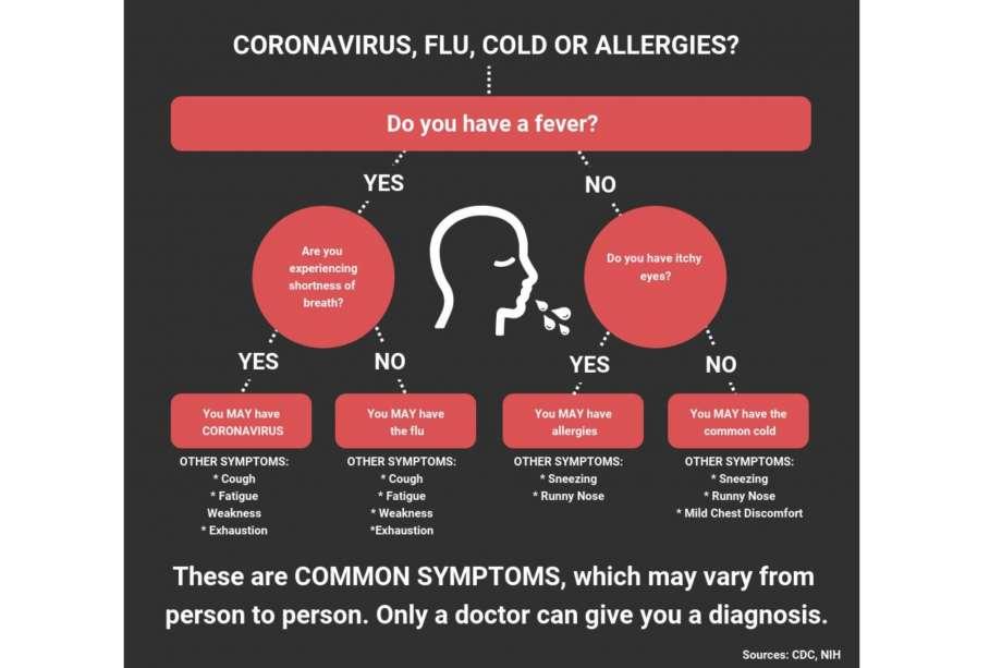 U.S. Coronavirus Testing Gets A Potential Breakthrough